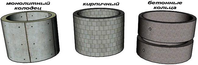 Колодец монолит, из кирпичей или из бетонных колец