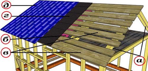 Односкатная крыша из рубероида своими руками